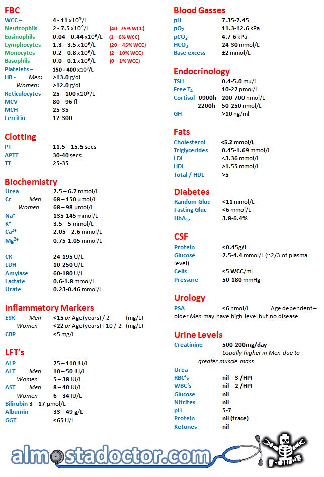 FBC WCC – 4 - 11 x109/L Neutrophils 2 - 7.5 x109/L (40 - 75% WCC) Eosinophils 0.04 – 0.44 x109/L (1 – 6% WCC) Lymphocytes 1.3 – 3.5 x109/L (20 – 45% WCC) Monocytes 0.2 – 0.8 x109/L (2 – 10% WCC) Basophils 0.0 – 0.1 x109/L (0 – 1% WCC) Platelets – 150 - 400 x109/L HB - Men: >13.0 g/dl Women: >12.0 g/dl Reticulocytes 25 – 100 x109/L MCV 80 – 96 fl MCH 25-35 Ferritin 12-300 Clotting PT 11.5 – 15.5 secs APTT 30-40 secs TT 25-35 Biochemistry Urea 2.5 – 6.7 mmol/L Cr Men 68 – 150 µmol/L Women 68 – 98 µmol/L Na+ 135-145 mmol/L K+ 3.5 – 5 mmol/L Ca2+ 2.05 – 2.6 mmol/L Mg2+ 0.75-1.05 mmol/L CK 24-195 U/L LDH 10-250 U/L Amylase 60-180 U/L Lactate 0.6-1.8 mmol/L Urate 0.23-0.46 mmol/L Inflammatory Markers ESR Men <15 or Age(years) / 2 (mg/L) Women <22 or Age(years) +10 / 2 (mg/L) CRP <5 mg/L LFT's ALP 25 – 110 IU/L ALT Men 10 – 50 IU/L Women 5 – 38 IU/L AST Men 8 – 40 IU/L Women 6 – 34 IU/L Bilirubin 3 – 17 µmol/L Albumin 33 – 49 g/L GGT <65 U/L Blood Gasses pH 7.35-7.45 pO2 11.3-12.6 kPa pCO2 4.7-6 kPa HCO3 24-30 mmol/L Base excess ±2 mmol/L Endocrinology TSH 0.4-5.0 mu/L Free T4 10-22 pmol/L Cortisol 0900h 200-700 nmol/L 2200h 50-250 nmol/L GH >10 ng/ml Fats Cholesterol <5.2 mmol/L Triglycerides 0.45-1.69 mmol/L LDL <3.36 mmol/L HDL >1.55 mmol/L Total / HDL >5 Diabetes Random Gluc <11 mmol/L Fasting Gluc <6 mmol/L HbA1c 3.8-6.4% CSF Protein <0.45g/L Glucose 2.5-4.4 mmol/L (~2/3 of plasma level) Cells <5 WCC/ml Pressure 50-180 mmHg Urology PSA <6 nmol/L Age dependent – older Men may have high level but no disease Urine Levels Creatinine 500-200mg/day Usually higher in Men due to greater muscle mass Urea RBC's nil – 3 /HPF WBC's nil – 2 /HPF Glucose nil Nitrites nil pH 5-7 Protein nil (trace) Ketones nil