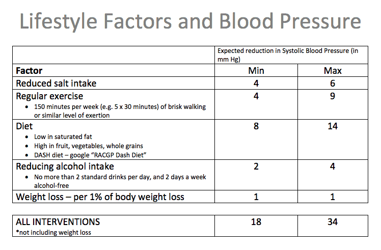 The effect of lifestyle interventions on blood pressure