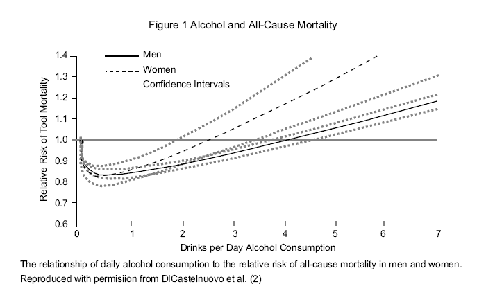 J-curve of alcohol vs all cause mortality