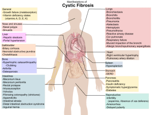 Read more about the article Cystic Fibrosis (CF)