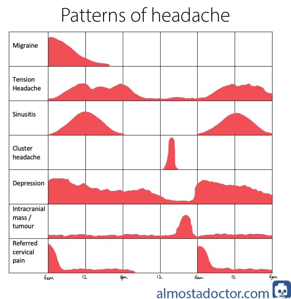 Patterns of Headache