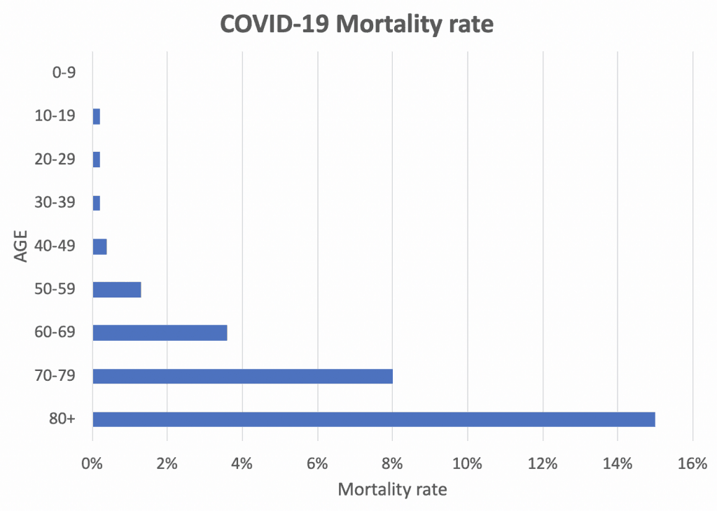 Coronavirus COVID-19 mortality rate by age