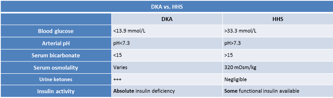 DKA vs HSS