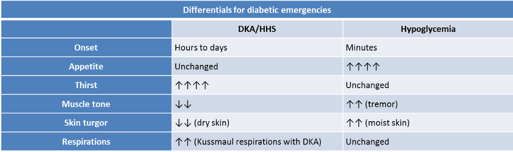 Differentials for diabetic emergencies