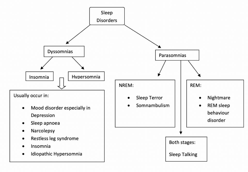 Sleep disorders summary chart